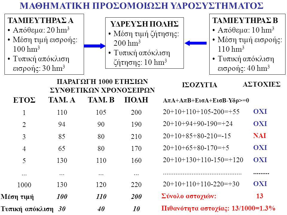 ΠΑΡΑΓΩΓΗ 1000 ΕΤΗΣΙΩΝ ΣΥΝΘΕΤΙΚΩΝ ΧΡΟΝΟΣΕΙΡΩΝ