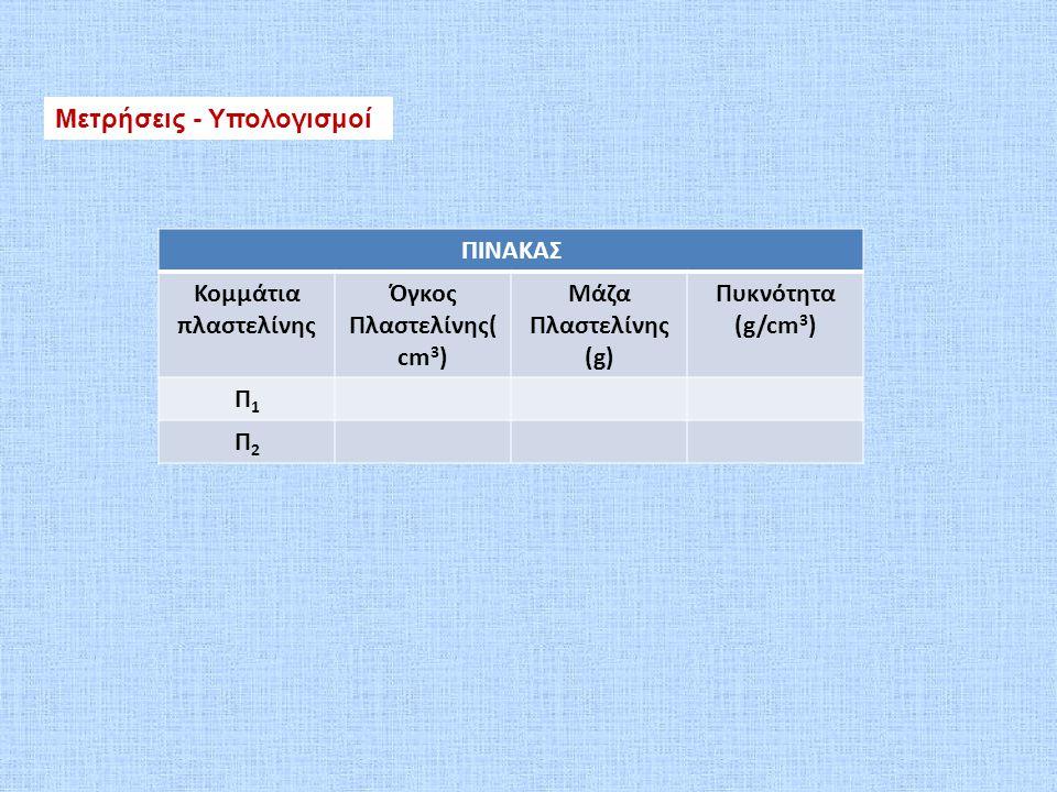 Όγκος Πλαστελίνης(cm3)