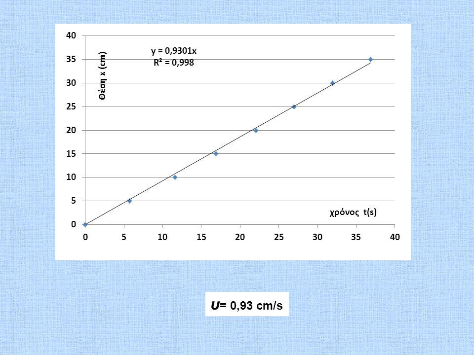 υ= 0,93 cm/s