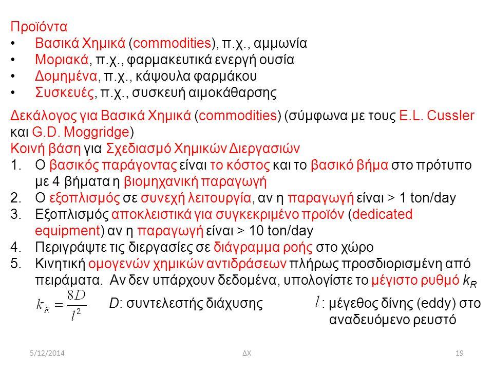 Βασικά Χημικά (commodities), π.χ., αμμωνία