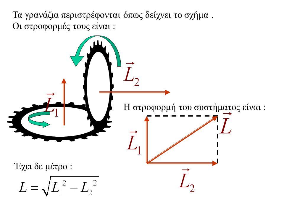 Τα γρανάζια περιστρέφονται όπως δείχνει το σχήμα