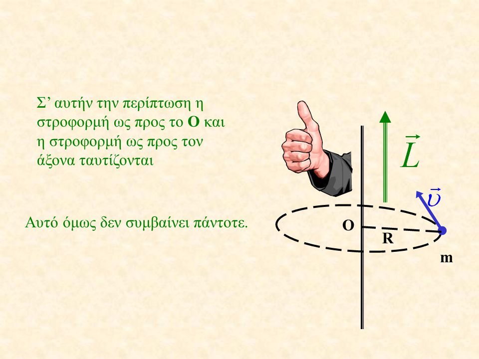 Σ' αυτήν την περίπτωση η στροφορμή ως προς το Ο και η στροφορμή ως προς τον άξονα ταυτίζονται