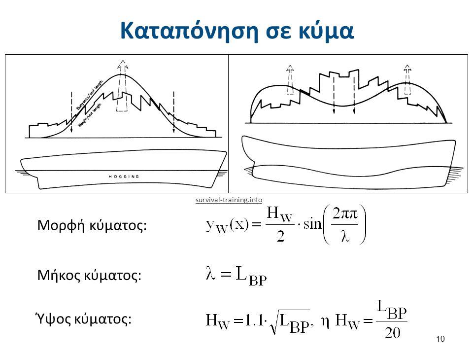 Καμπύλες διατμητικών δυνάμεων και καμπτικών ροπών (1 από 6)
