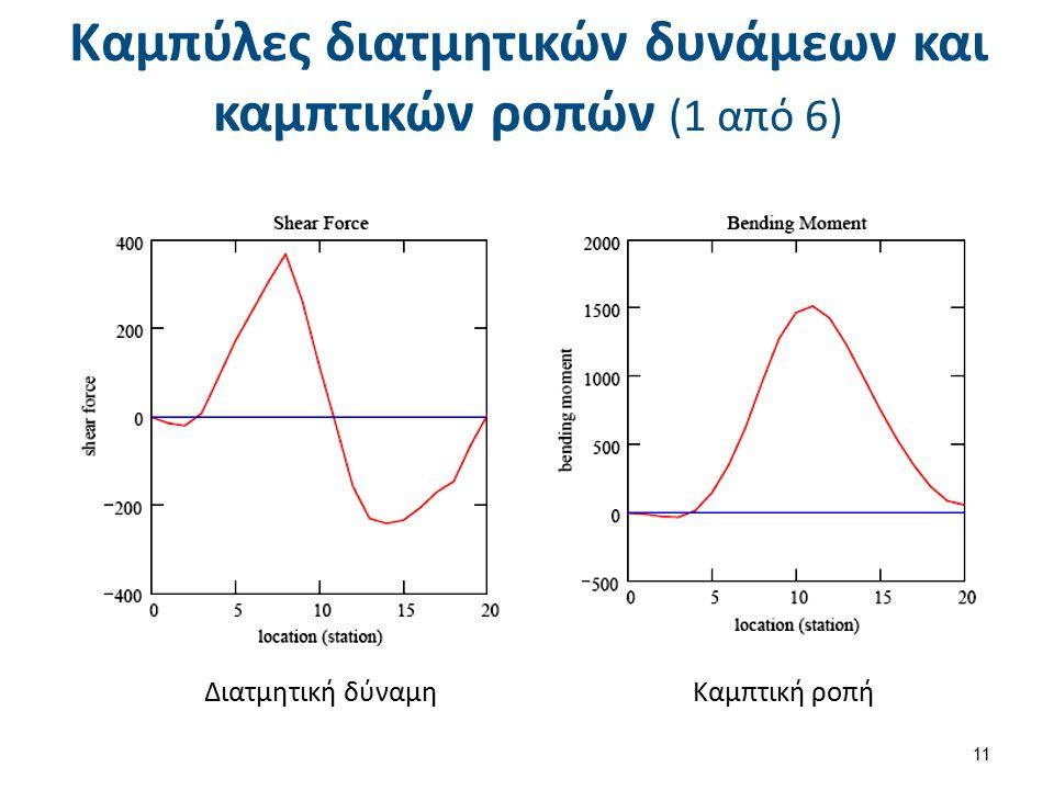 Καμπύλες διατμητικών δυνάμεων και καμπτικών ροπών (2 από 6)