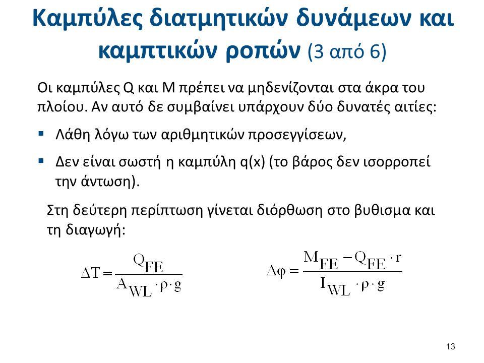 Καμπύλες διατμητικών δυνάμεων και καμπτικών ροπών (4 από 6)