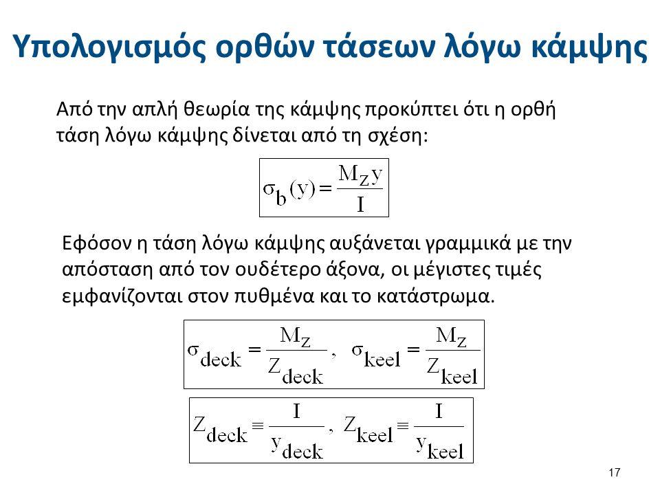 Υπολογισμός ροπής αντίστασης (1 από 6)
