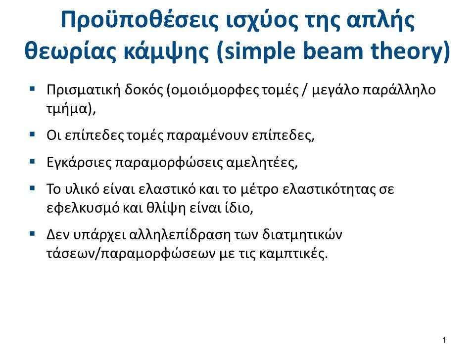 Βασικές εξισώσεις απλής θεωρίας κάμψης