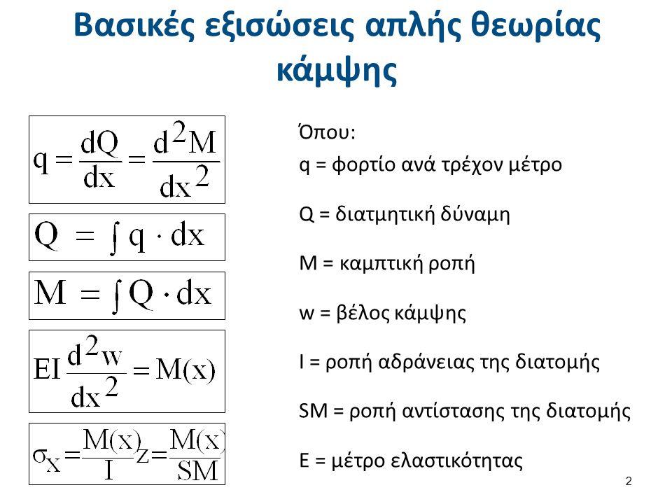 Υπολογισμός της θέσης του ουδέτερου άξονα
