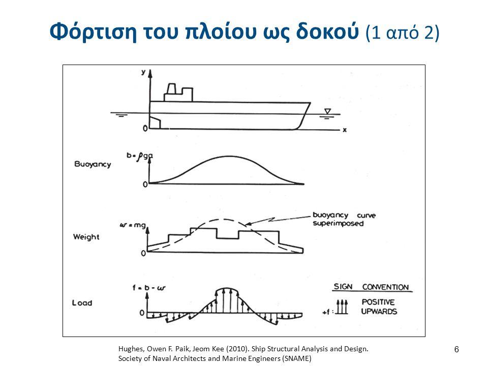 Φόρτιση του πλοίου ως δοκού (2 από 2)