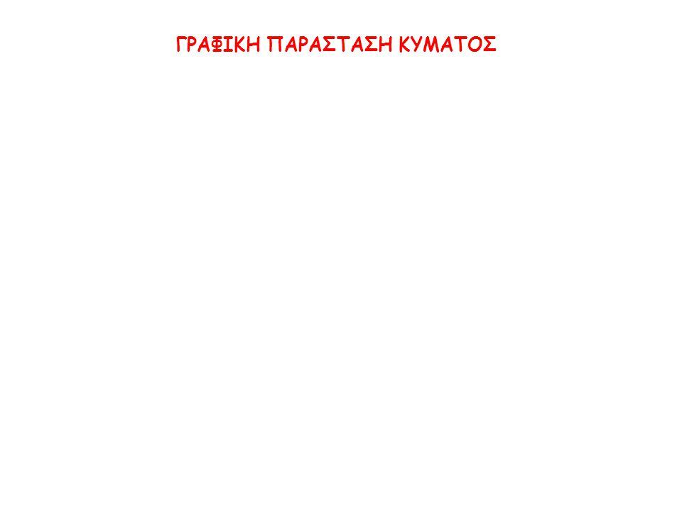 ΓΡΑΦΙΚΗ ΠΑΡΑΣΤΑΣΗ ΚΥΜΑΤΟΣ
