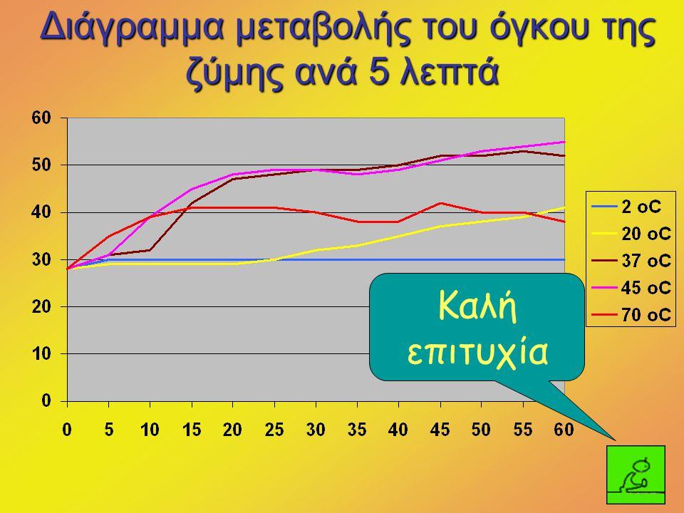 Διάγραμμα μεταβολής του όγκου της ζύμης ανά 5 λεπτά