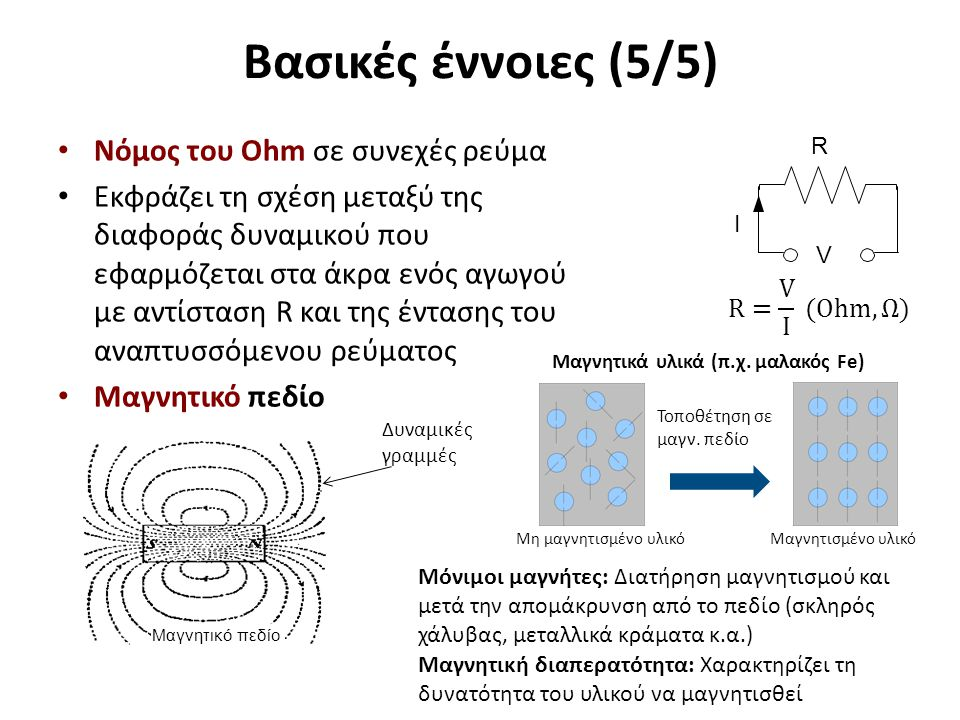 Μαγνητικό πεδίο γύρω από ρευματοφόρο αγωγό