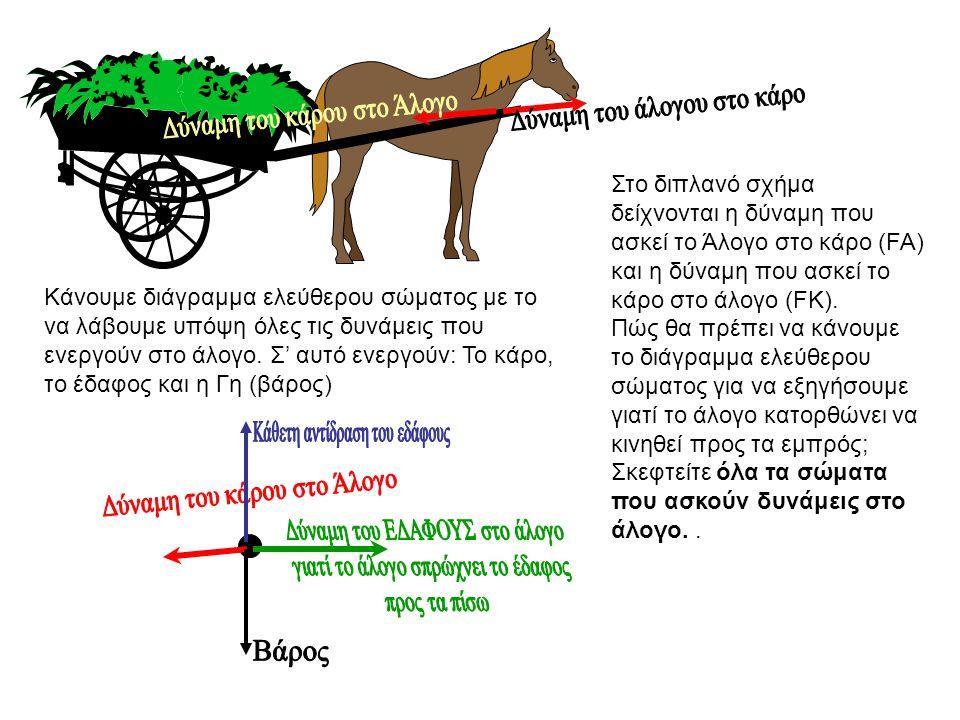 Δύναμη του άλογου στο κάρο Δύναμη του κάρου στο Άλογο