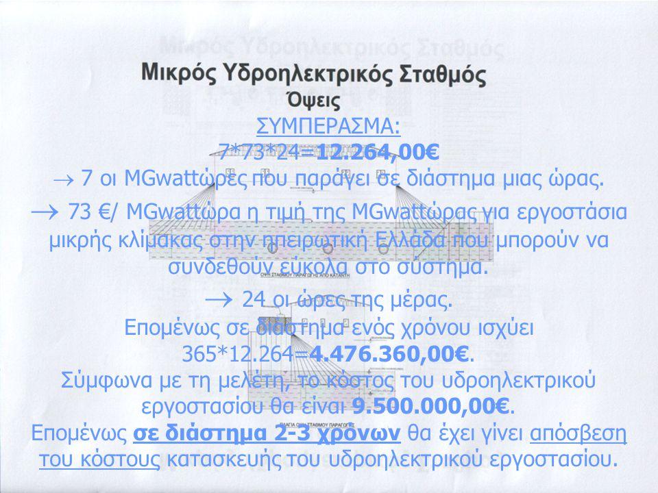ΣΥΜΠΕΡΑΣΜΑ: 7*73*24=12.264,00€  7 οι MGwattώρες που παράγει σε διάστημα μιας ώρας.