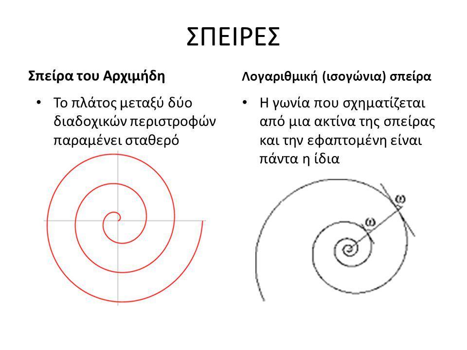 ΣΠΕΙΡΕΣ Σπείρα του Αρχιμήδη