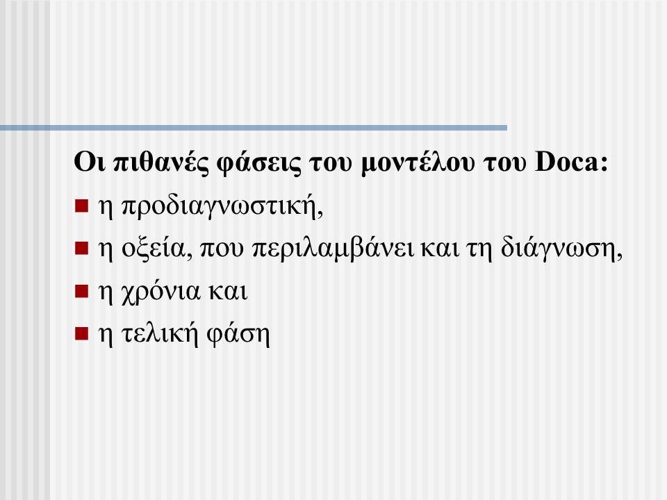 Οι πιθανές φάσεις του μοντέλου του Doca: