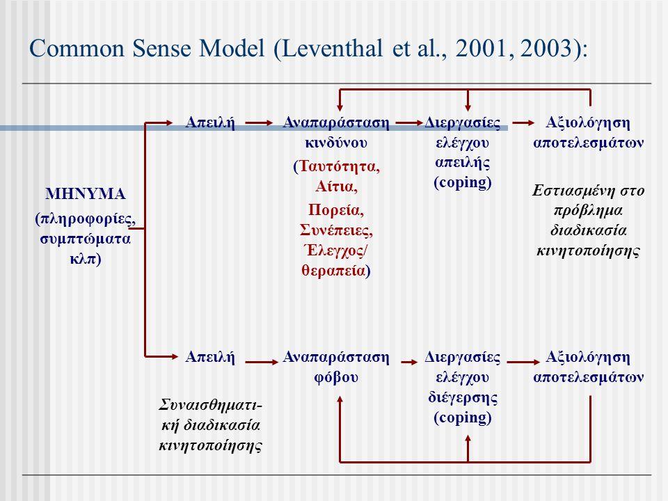 Common Sense Model (Leventhal et al., 2001, 2003):