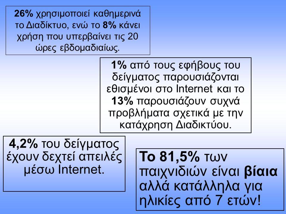 4,2% του δείγματος έχουν δεχτεί απειλές μέσω Internet.