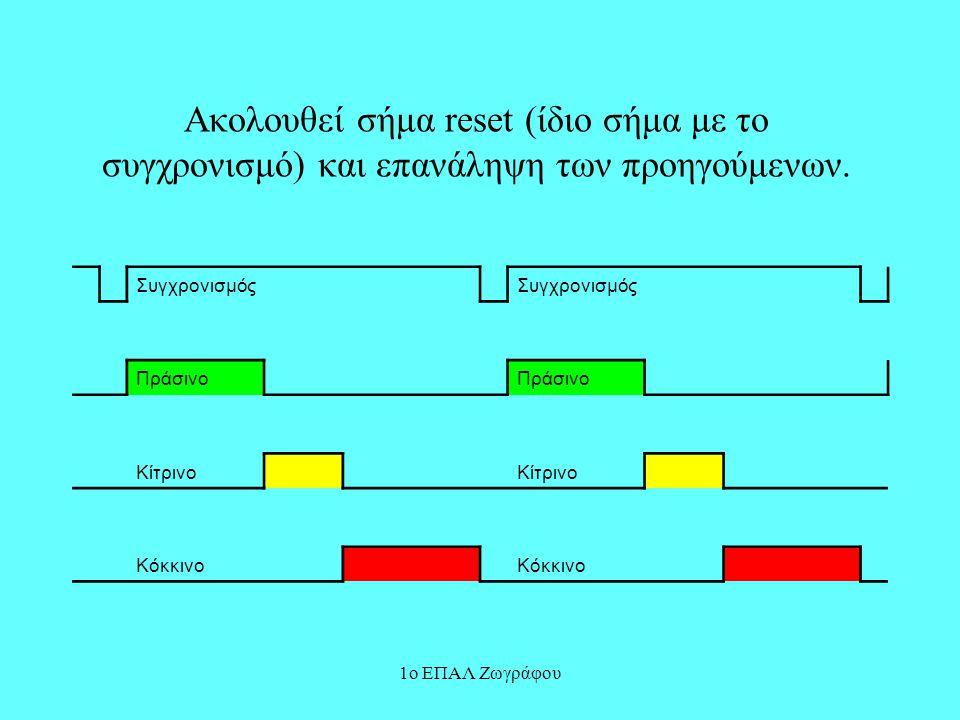 Ακολουθεί σήμα reset (ίδιο σήμα με το συγχρονισμό) και επανάληψη των προηγούμενων.
