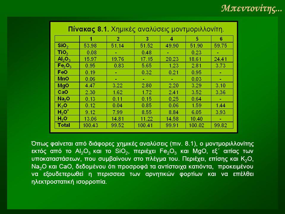 Πίνακας 8.1. Xημικές αναλύσεις μοντμοριλλονίτη.