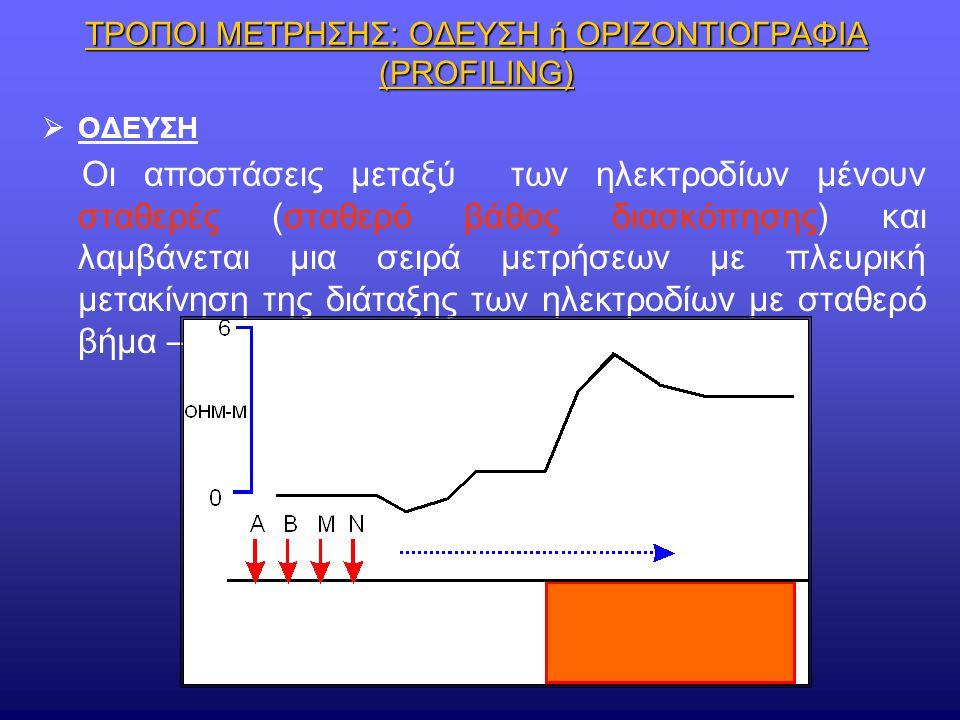 ΤΡΟΠΟΙ ΜΕΤΡΗΣΗΣ: ΟΔΕΥΣΗ ή ΟΡΙΖΟΝΤΙΟΓΡΑΦΙΑ (PROFILING)