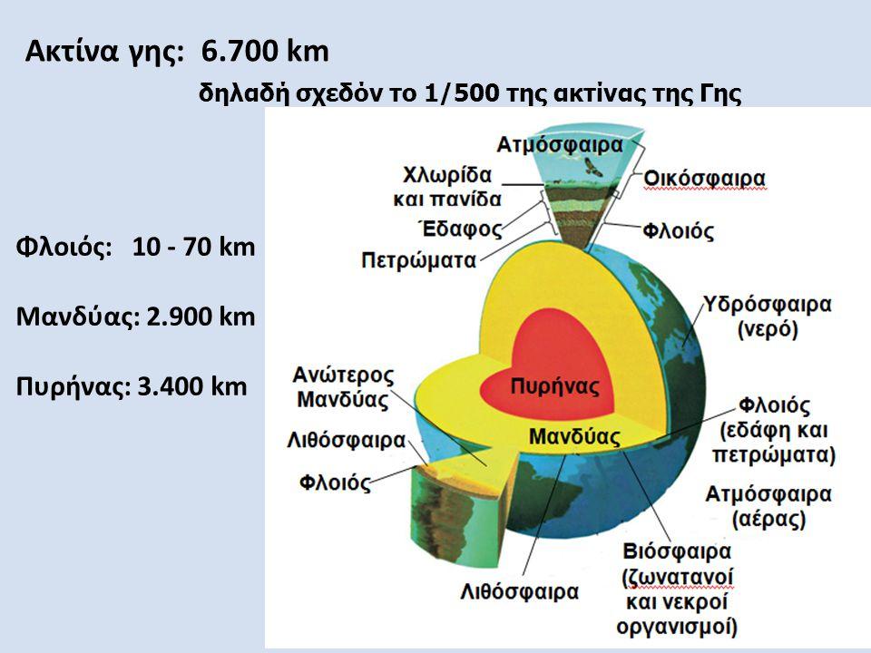 Ακτίνα γης: 6.700 km δηλαδή σχεδόν το 1/500 της ακτίνας της Γης