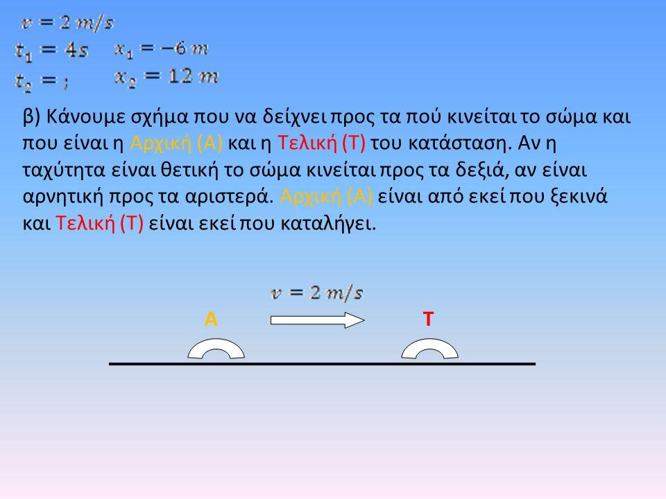 β) Κάνουμε σχήμα που να δείχνει προς τα πού κινείται το σώμα και που είναι η Αρχική (Α) και η Τελική (Τ) του κατάσταση. Αν η ταχύτητα είναι θετική το σώμα κινείται προς τα δεξιά, αν είναι αρνητική προς τα αριστερά. Αρχική (Α) είναι από εκεί που ξεκινά και Τελική (Τ) είναι εκεί που καταλήγει.