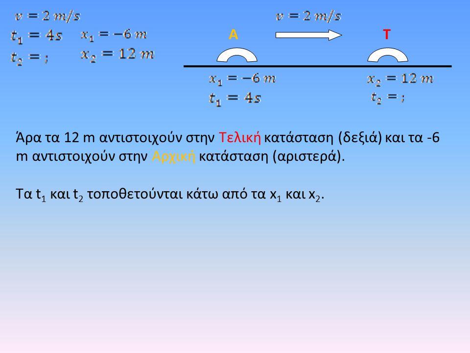 Α Τ. Άρα τα 12 m αντιστοιχούν στην Τελική κατάσταση (δεξιά) και τα -6 m αντιστοιχούν στην Αρχική κατάσταση (αριστερά).