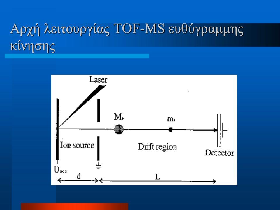 Αρχή λειτουργίας TOF-ΜS ευθύγραμμης κίνησης