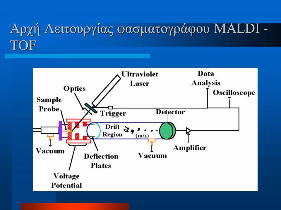Αρχή Λειτουργίας φασματογράφου MALDI - TOF