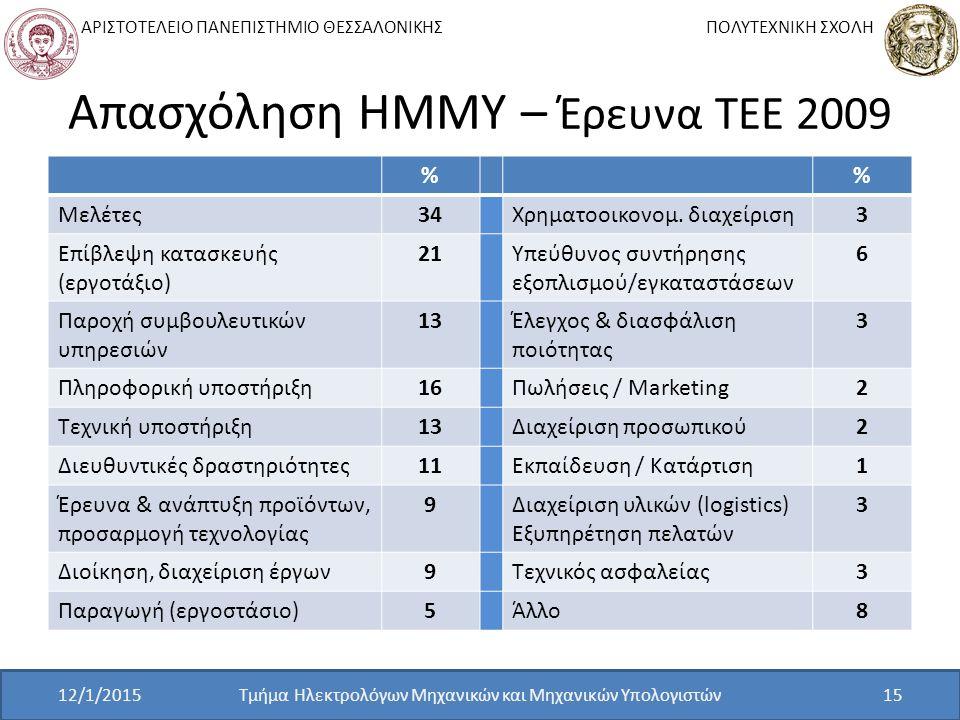 Απασχόληση ΗΜΜΥ – Έρευνα ΤΕΕ 2009
