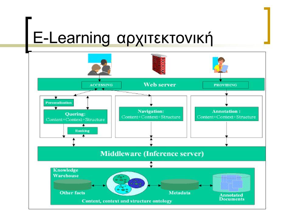 E-Learning αρχιτεκτονική