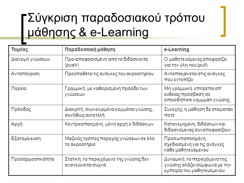 Σύγκριση παραδοσιακού τρόπου μάθησης & e-Learning