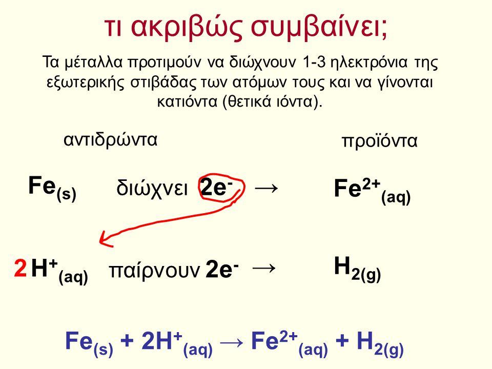 τι ακριβώς συμβαίνει; → Fe2+(aq) Fe(s) H+(aq) → H2(g) 2