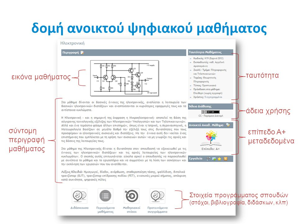 δομή ανοικτού ψηφιακού μαθήματος