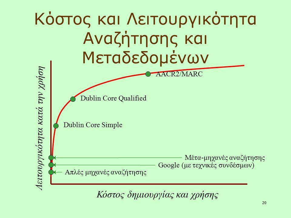 Κόστος και Λειτουργικότητα Αναζήτησης και Μεταδεδομένων