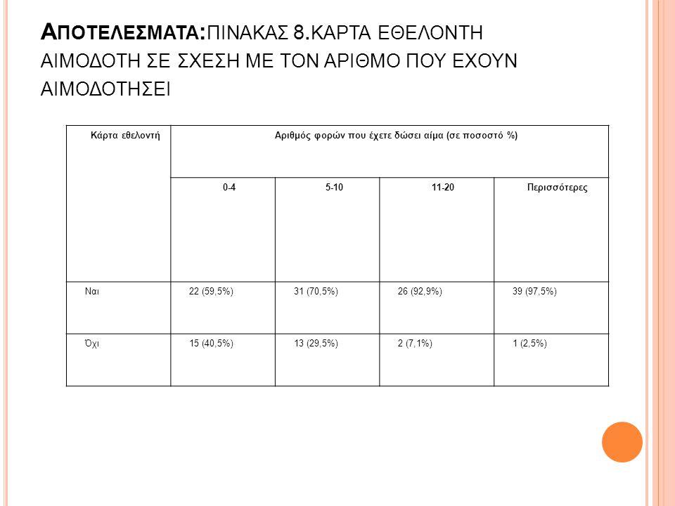 Αριθμός φορών που έχετε δώσει αίμα (σε ποσοστό %)