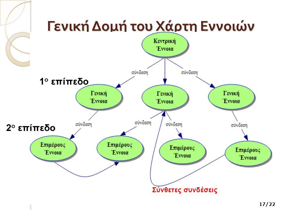 Γενική Δομή του Χάρτη Εννοιών