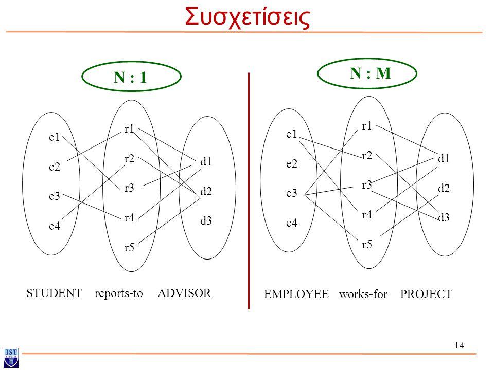 Συσχετίσεις Ν : Μ Ν : 1 e1 e2 e3 e4 r1 r2 r3 r4 r5 d1 d2 d3 e1 e2 e3