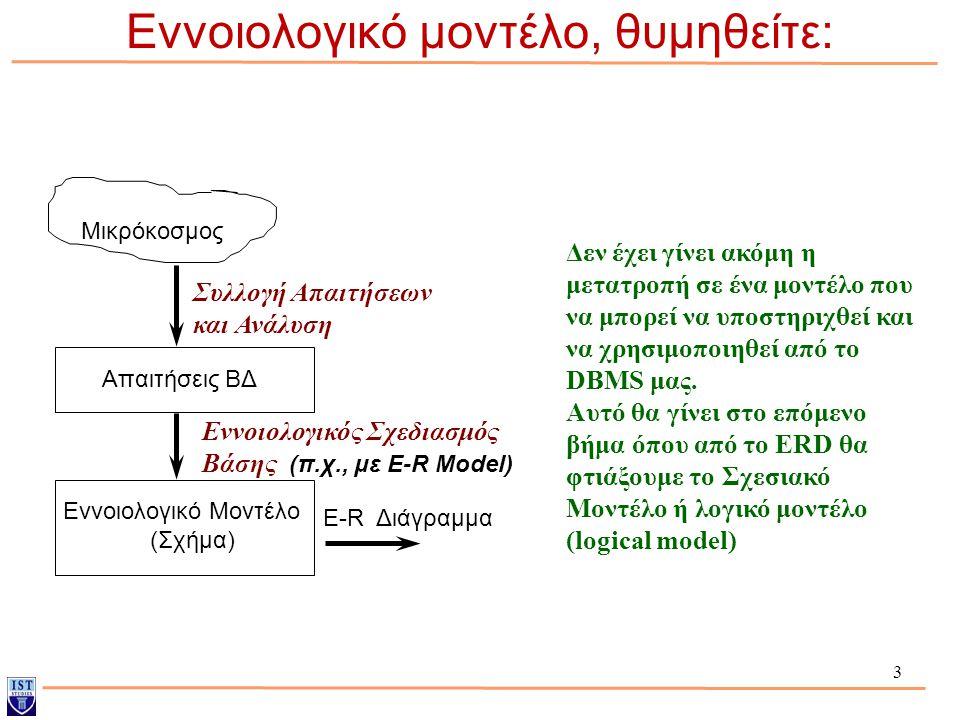 Εννοιολογικό μοντέλο, θυμηθείτε: