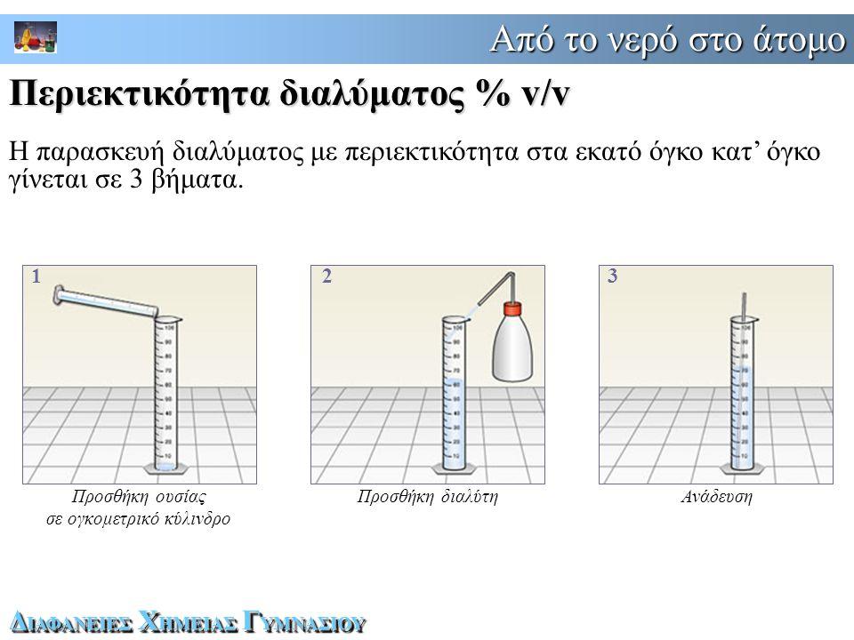 Προσθήκη ουσίας σε ογκομετρικό κύλινδρο