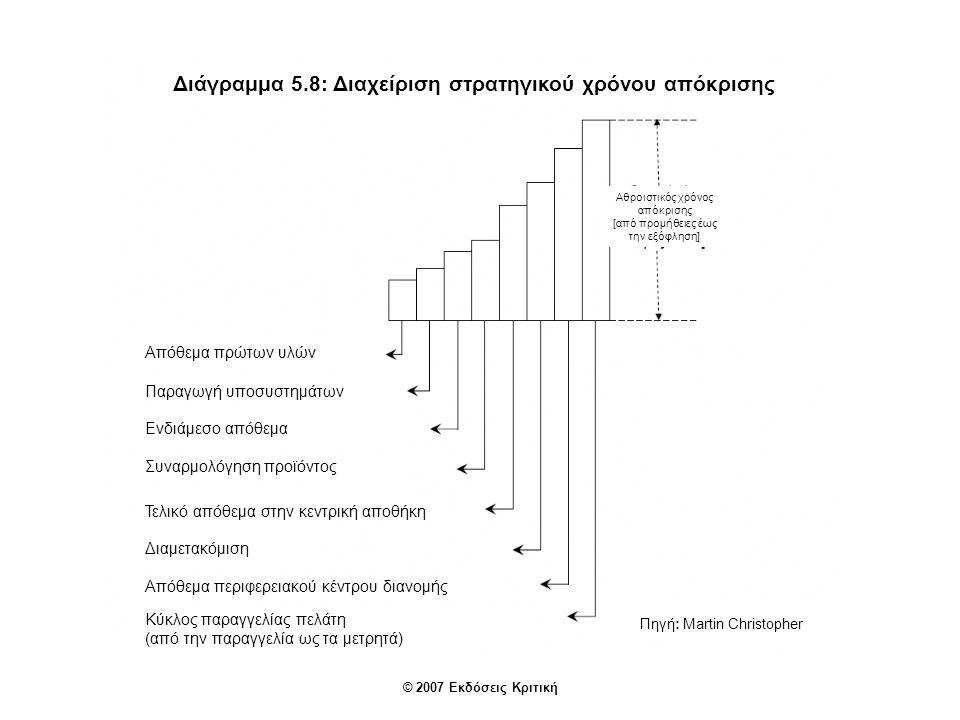 Διάγραμμα 5.8: Διαχείριση στρατηγικού χρόνου απόκρισης