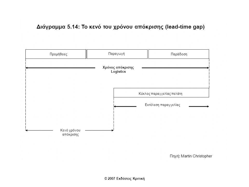 Διάγραμμα 5.14: Το κενό του χρόνου απόκρισης (lead-time gap)