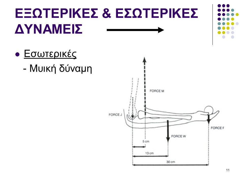 ΕΞΩΤΕΡΙΚΕΣ & ΕΣΩΤΕΡΙΚΕΣ ΔΥΝΑΜΕΙΣ