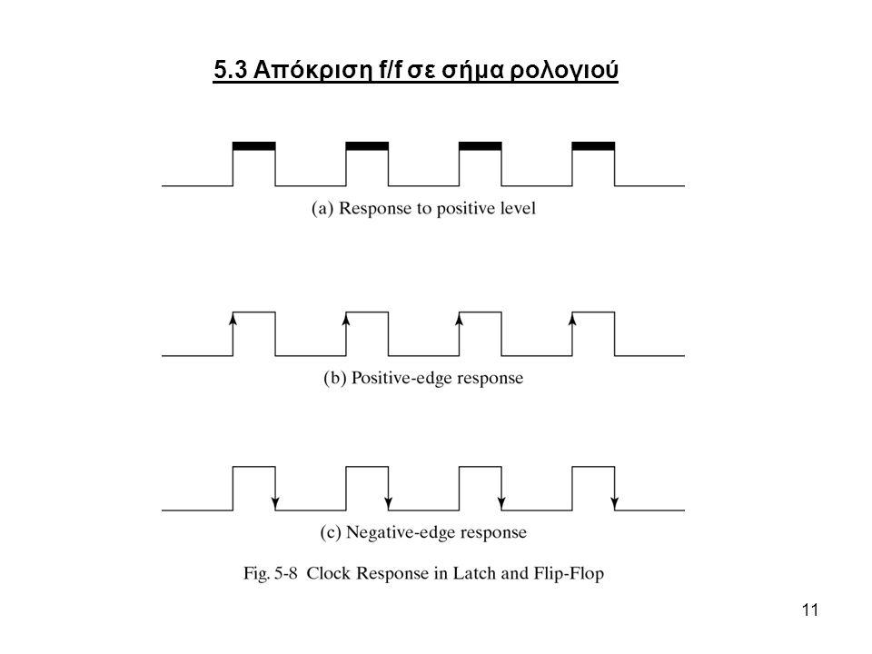 5.3 Απόκριση f/f σε σήμα ρολογιού