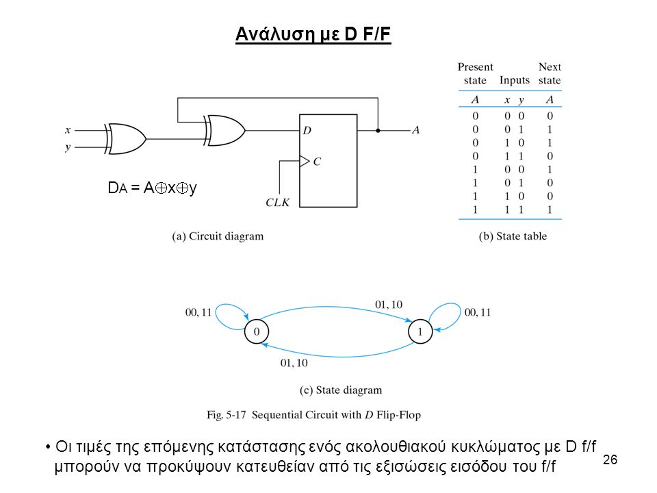 Ανάλυση με D F/F DA = Axy