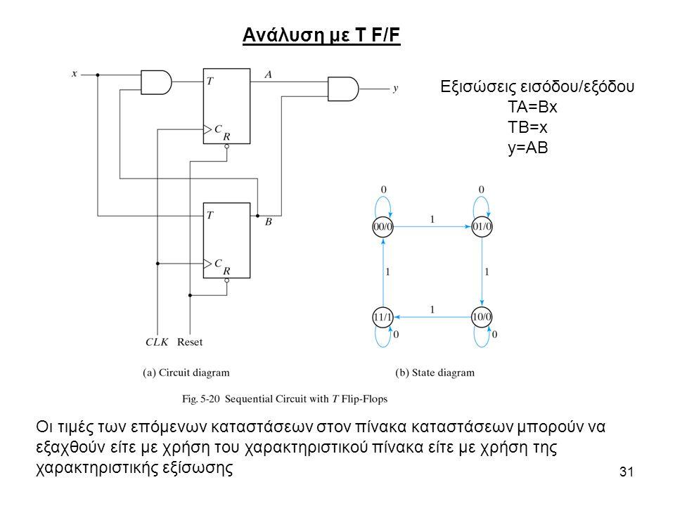 Ανάλυση με Τ F/F Εξισώσεις εισόδου/εξόδου ΤΑ=Bx TB=x y=AB