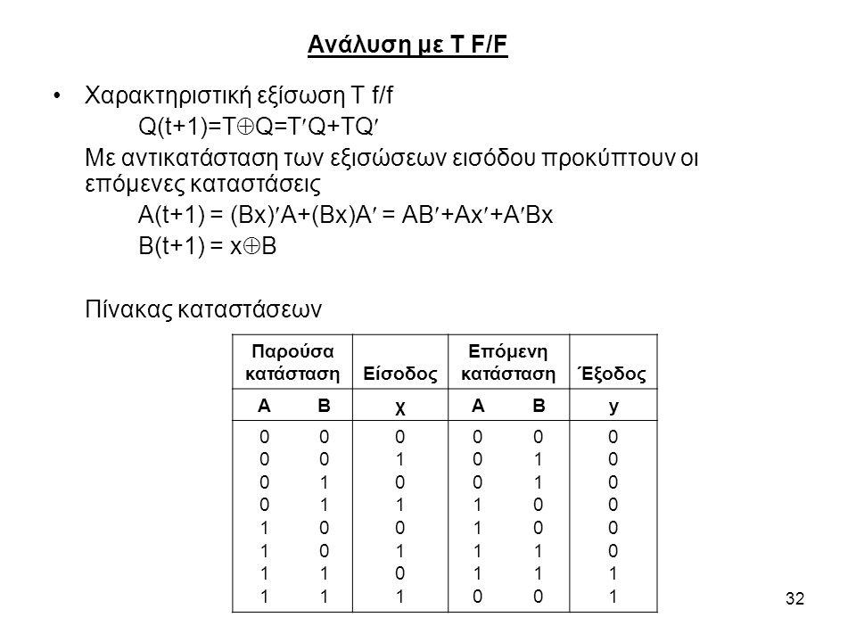 Χαρακτηριστική εξίσωση Τ f/f Q(t+1)=TQ=TQ+TQ