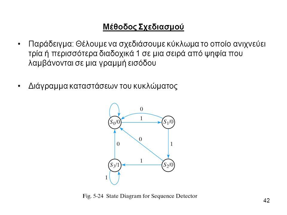 Μέθοδος Σχεδιασμού