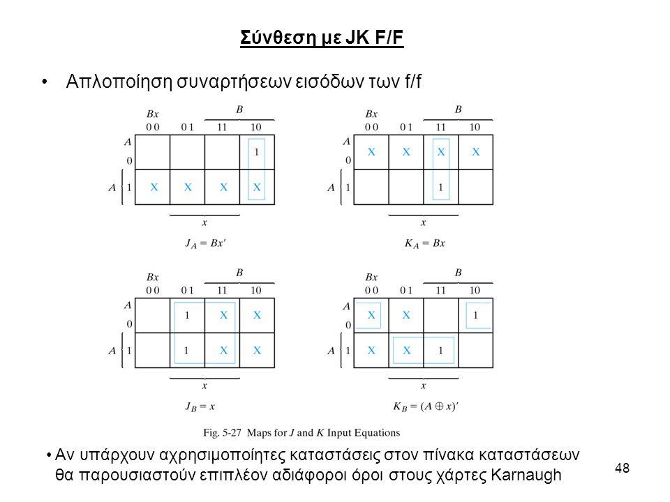 Απλοποίηση συναρτήσεων εισόδων των f/f